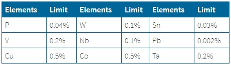 Tramp Element Limits for Stainless Steel Testing
